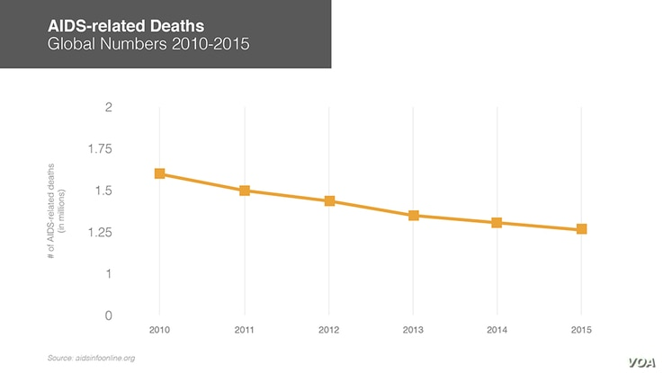 AIDS-related deaths