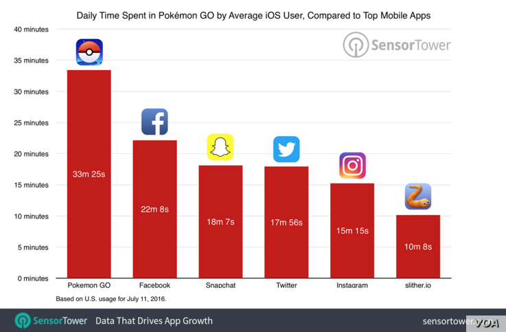 Graph of daily time spent on Pokemon Go by the average iOS user compared to top mobile Apps