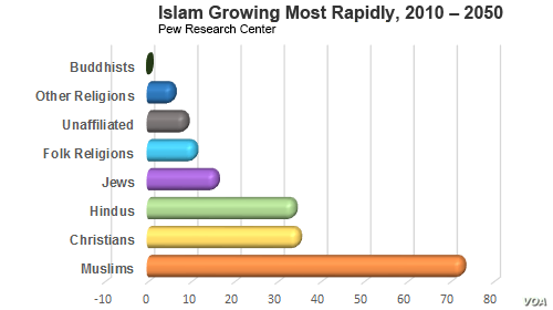 Muslim religion growing most rapidly