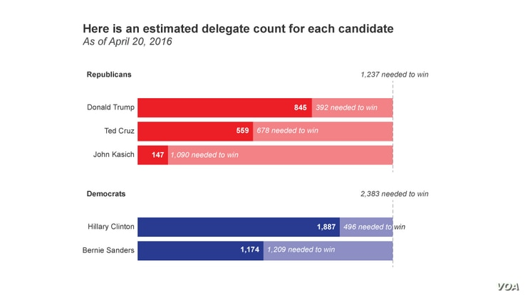 Delegate counts for U.S. presidential candidates, as of April 20, 2016