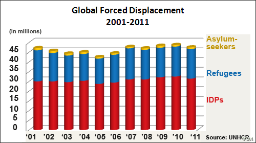 Global Forced Displacement, 2001 - 2011
