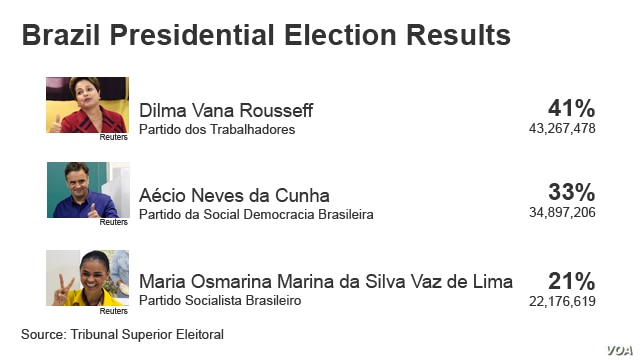 Brazil Presidential Election Results