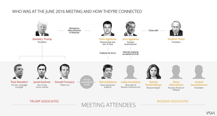 Graphic: Attendees at the Trump campaign's June 2016 meeting with a Russian attorney who claimed to have damaging information about Hillary Clinton.