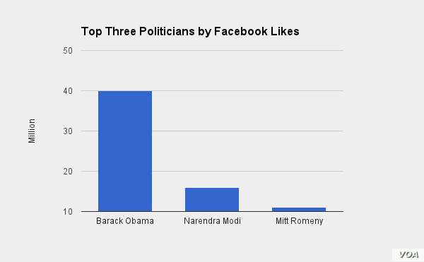 Top Facebook Likes