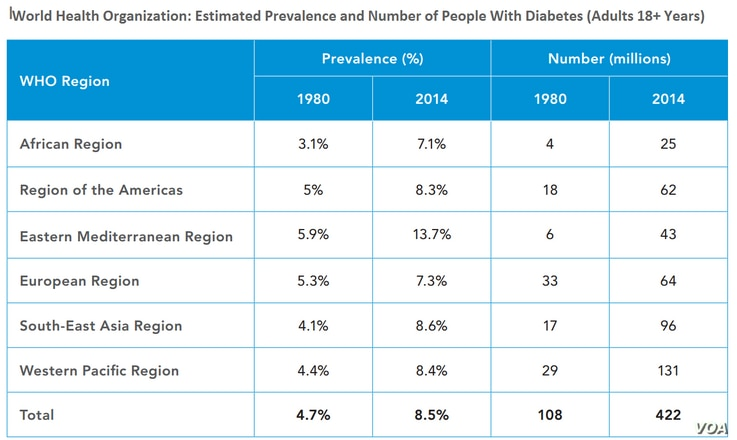 World Health Organization: Estimated Prevalence and Number of People With Diabetes (Adults 18+ Years)
