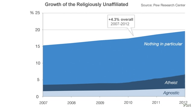 Growth of the religiously unaffiliated, 2007-2012.