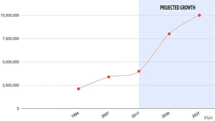 Graph showing projected population growth for Addis Ababa, Ethiopia