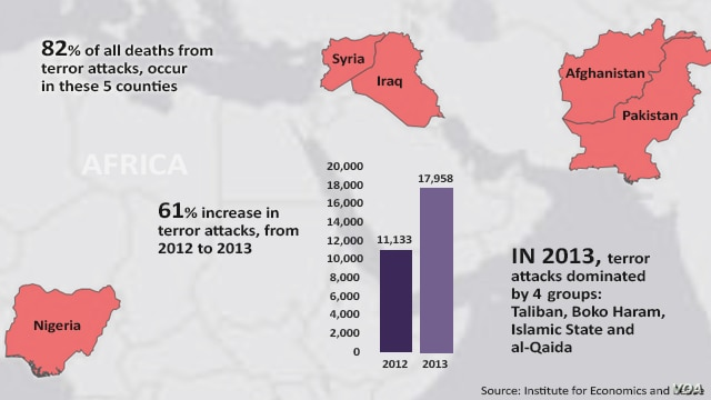 Report on Rise in Terrorism - 2012 - 2013