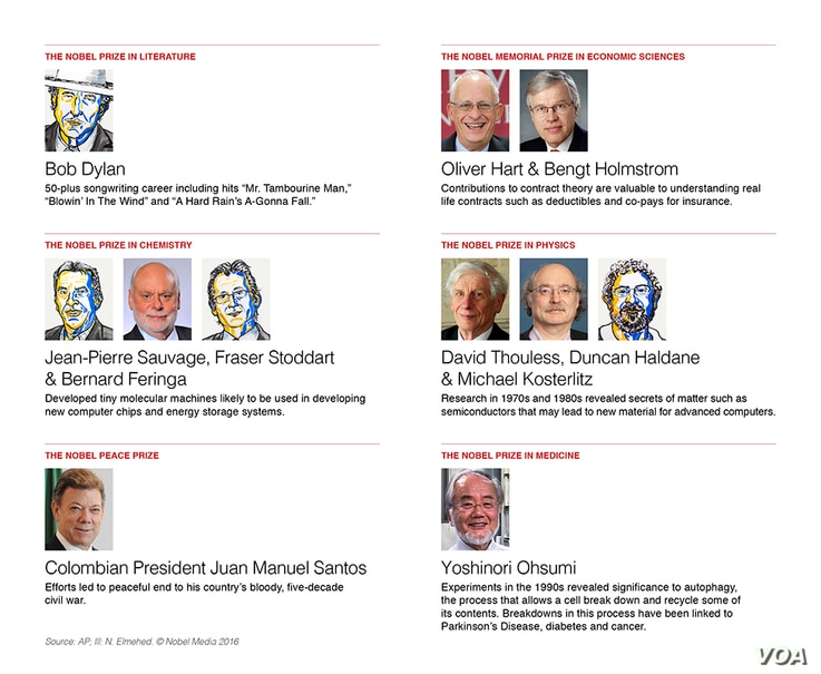 Nobel Winners combo graphic