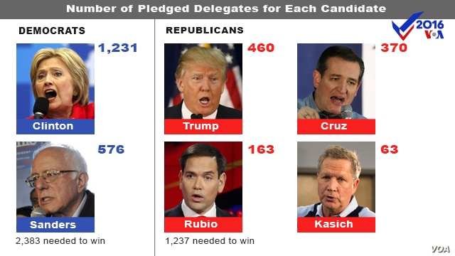 Number of pledged delegates for each US presidential candidate