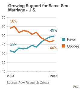 Support for same-sex marriage in the United States, 2003-2013.