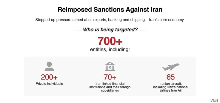 Reimposed Sanctions on Iran