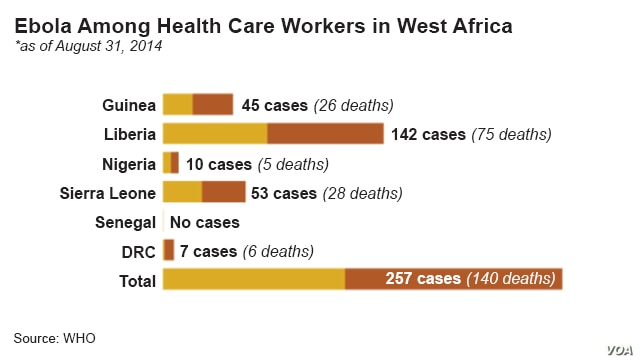 Ebola virus, death toll among health care workers, by country, as of August 31, 2014