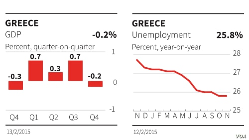 Greece, economic data