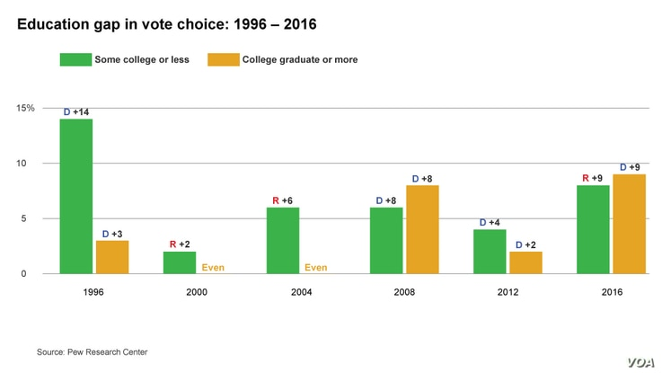 Education Gap in Vote Choice