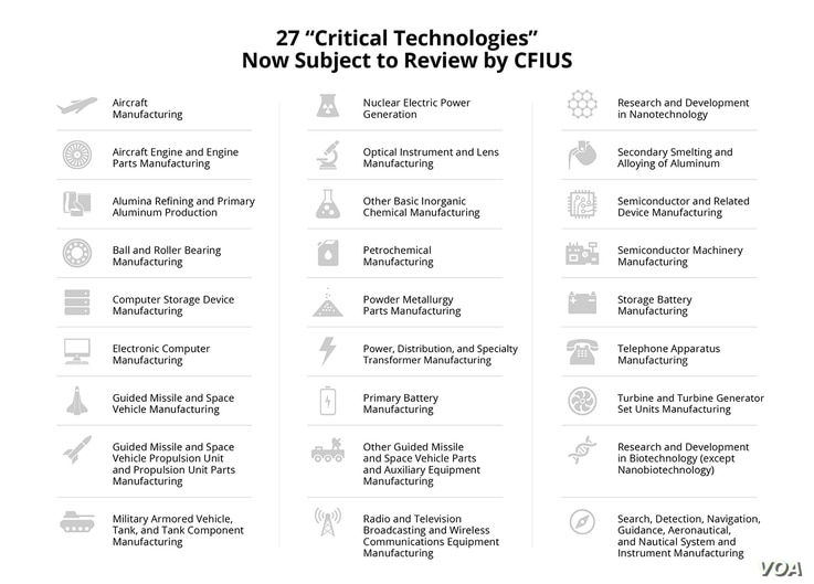 Technologies now subject to CFIUS review