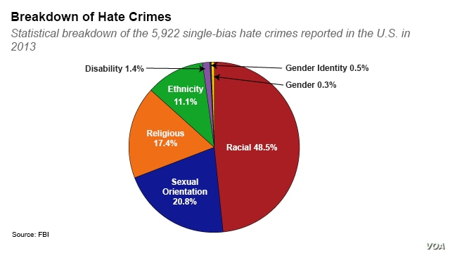 Breakdown of hate crimes in the United States