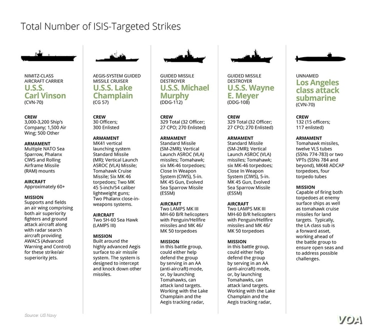 The major ships that comprise the strike group accompanying the aircraft carrier U.S.S. Carl Vinson to the waters off South (and North) Korea.