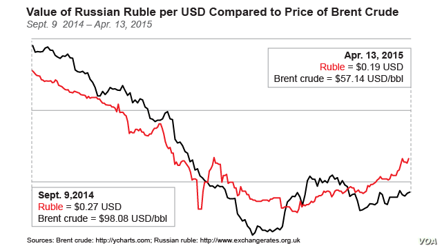 Value of Russian Ruble per USD Compared to Price of Brent Crude, Sept. 9  2014 – Apr. 13, 2015