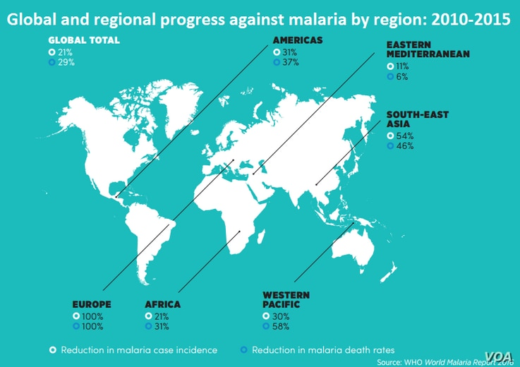 Global and regional progress in the fight against malaria by WHO region: 2010-2015