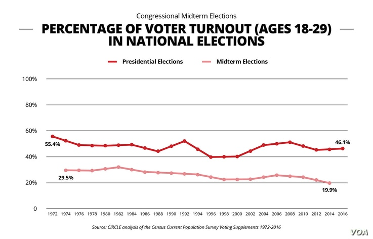 Percentage of voter turnout ages 18-29 in national elections