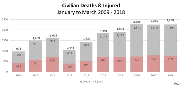 Civilian Casualities in Afghanistan