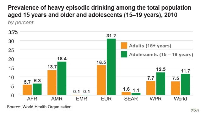 Prevalence of heavy episodic drinking among the total population aged 15 years and older and adolescents (15–19 years), 2010