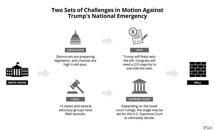 Two sets of challenges in the motion against Trump's National Emergency