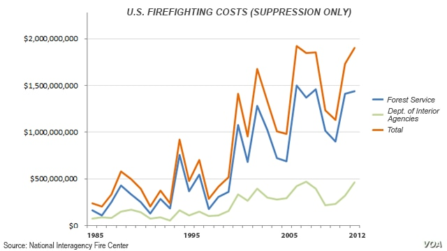 Cost of firefighting in the U.S.