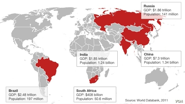 Population and GDP of BRICS Nations