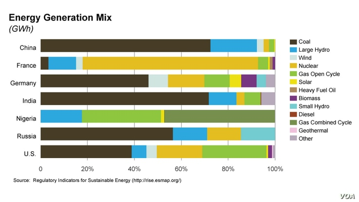 Graphic of Energy Generation Mix for Climate Change stories