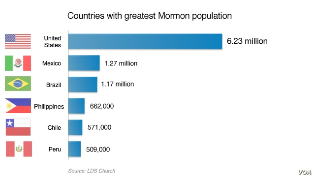 Countries with greatest Mormon population