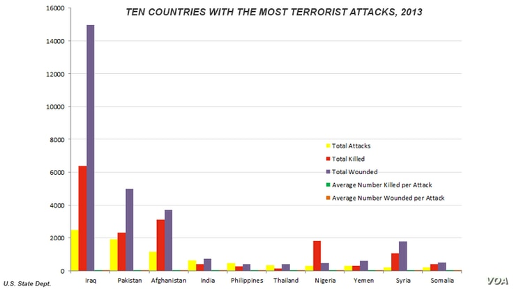 State Department report, 10 countries with greatest number of terrorist attacks