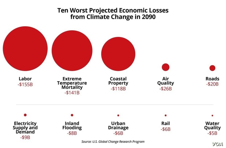 Projected economic losses from climate change