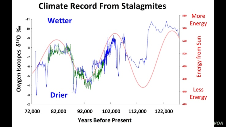 This graph shows the cyclical nature of earth's climate over the eons, driven by the gradual shifts in solar radiation.