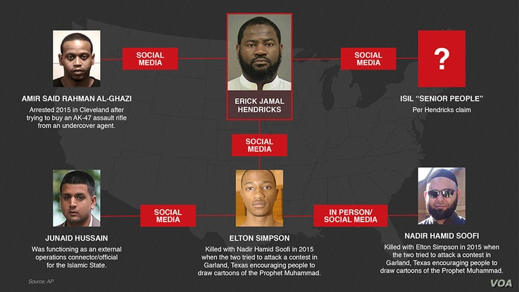 Connections to Erick Jamal Hendricks