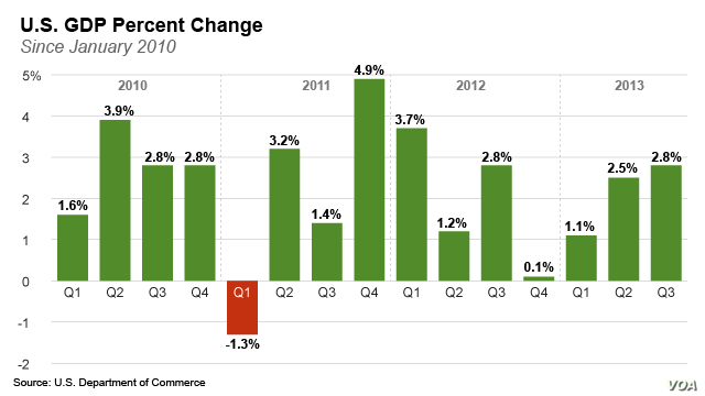 Percent Change in U.S. GDP Since January 2010