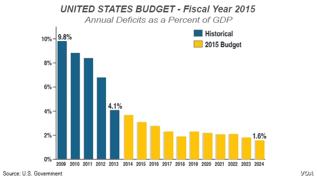 U.S. Budget - Fiscal Year 2015 - Annual Deficits as a Percent of GDP