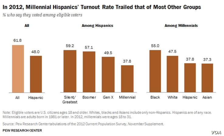 Hispanic Millennials Less Likely to Vote than Other Millennials