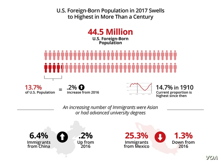 US Foreign-Born Populations in 2017 Swells to Highest in More Than a Century