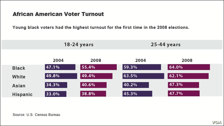 African American voters in 2004 and 2008 presidential election