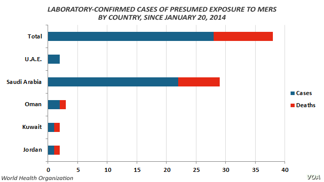 MERS infections, laboratory-confirmed