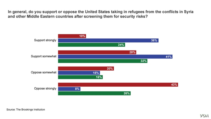 Poll on opinions on refugees from the Brookings Institution.