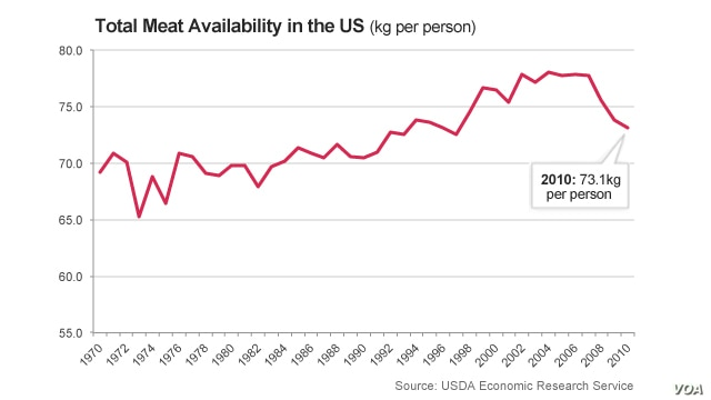 Meat availability in the United States, an indicator of consumption habits.