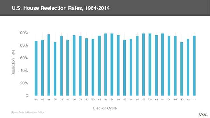 U.S. House re-election rates