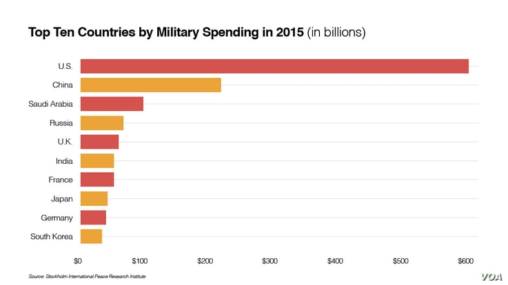 Top 10 countries spending on defense