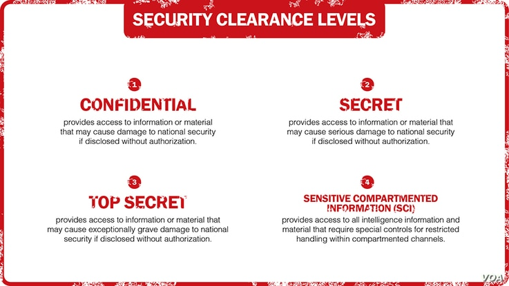 Differing levels of U.S. security clearances