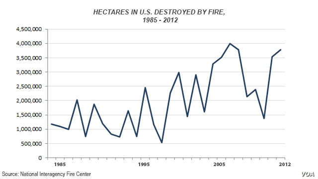 Hectares burned in U.S., 1985 - 2012