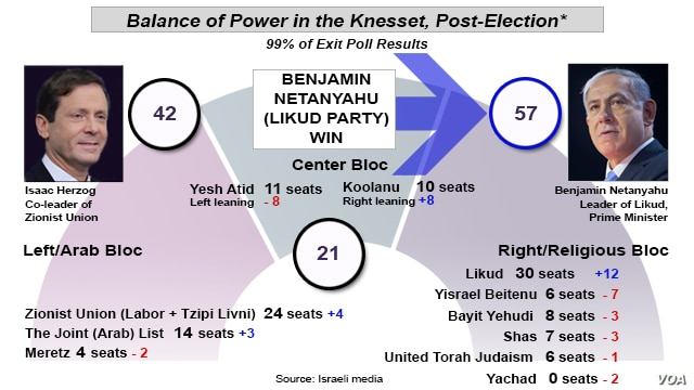 Israel Election Results, 99% votes counted, March 18, 2015