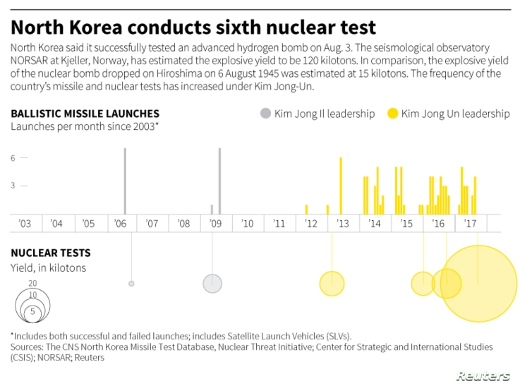 The frequency of the country's missile and nuclear tests has increased under Kim Jong-Un.